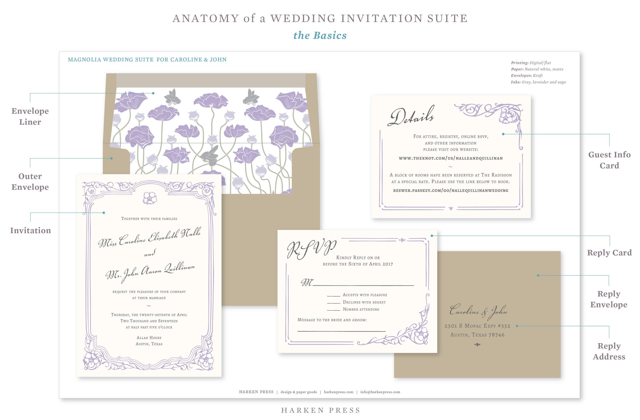 Anatomy Of A Wedding Invitation Suite