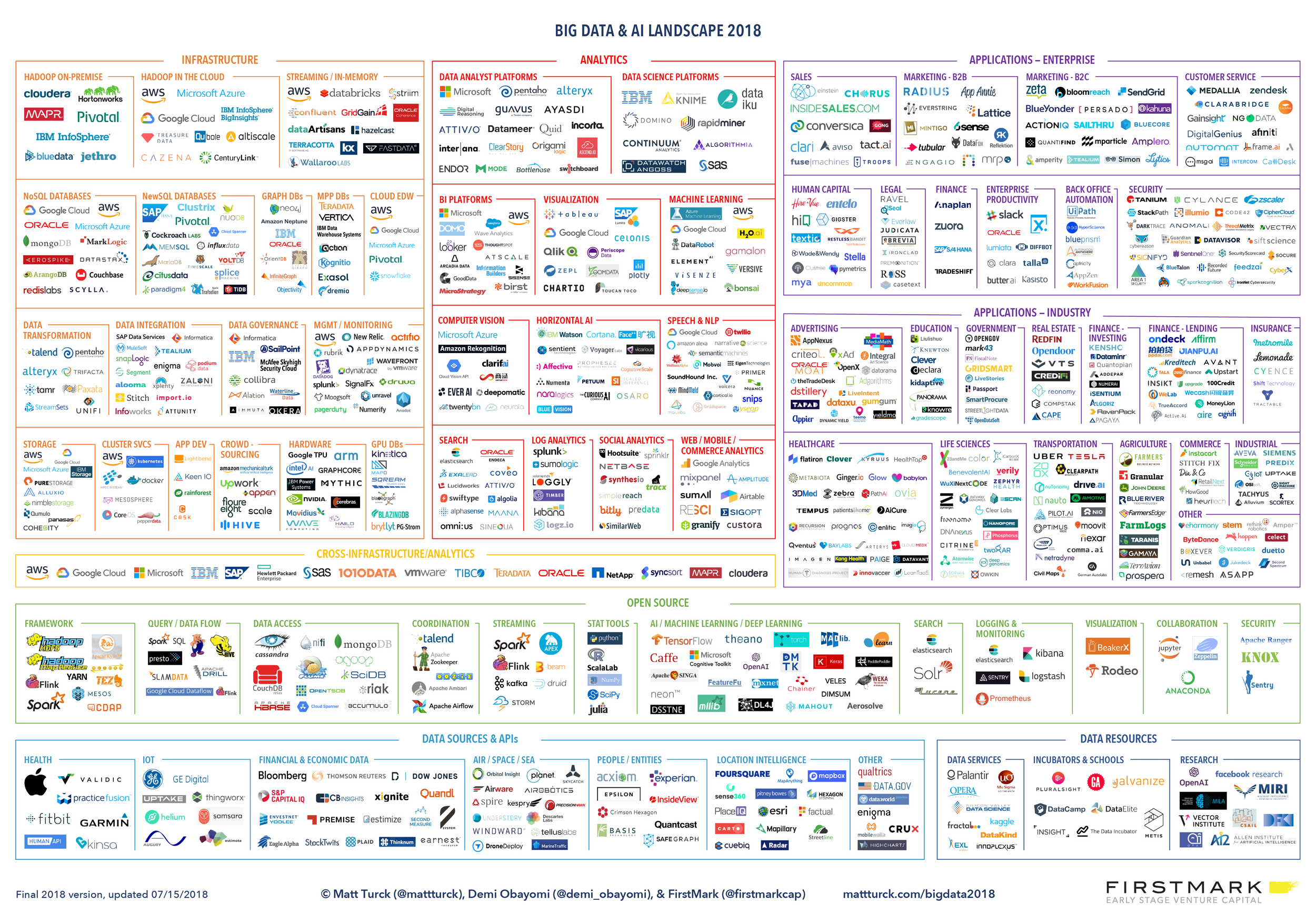 "Big Data & AI"" landscape by Matt & FirstMark"