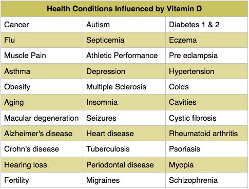 Vitamin D Table
