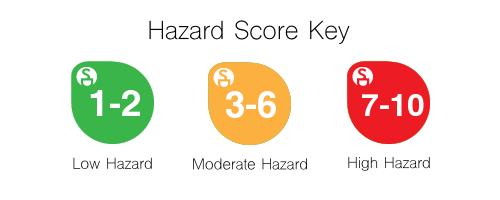 EWG Rating Hazard Score Key