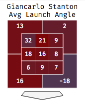 Stanton Launch Angle By Zone.png