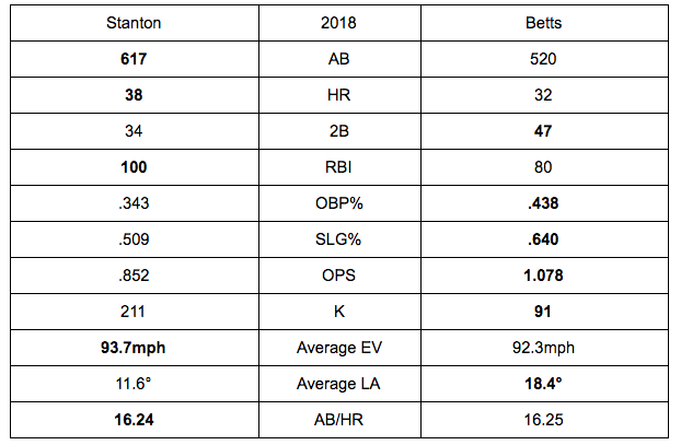 2018 Regular Season Production  Credit: Baseballsavant.com