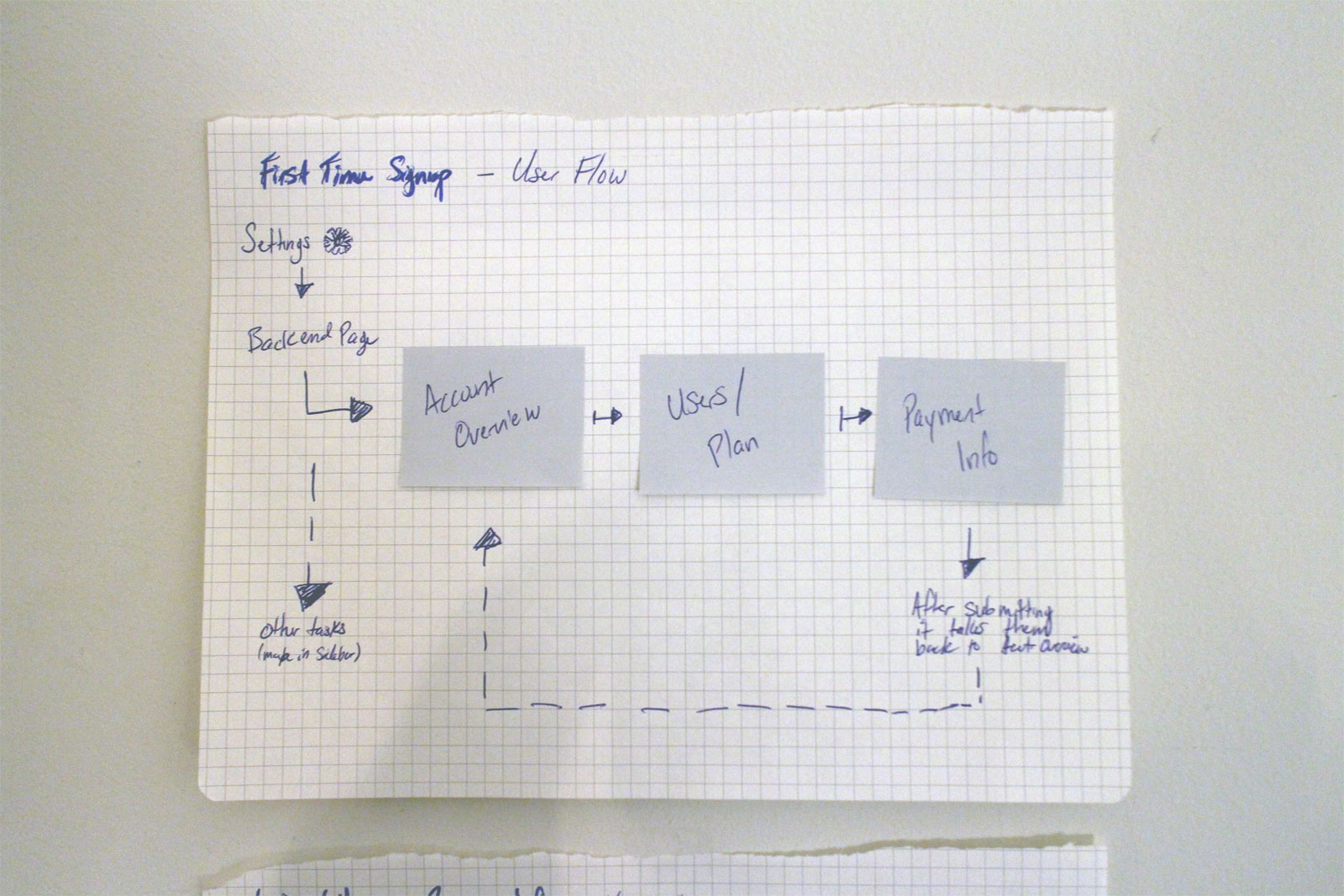 First Time Signup User Flow