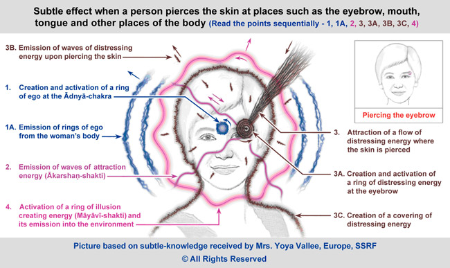 How Piercings Affect Acupuncture Points in Different Body Parts