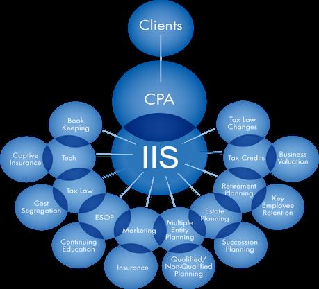 IIS network.png