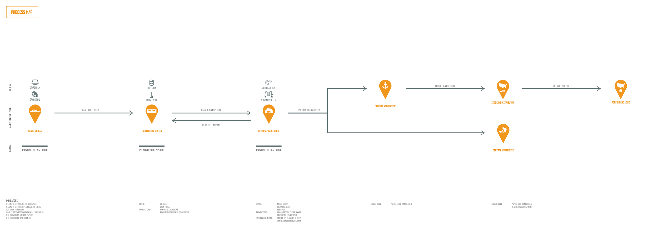 03_Video and Process Map-02.jpg