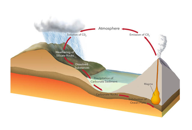 Volcanic Eruption Illustration Jillian Ditner