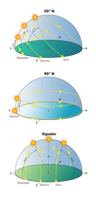 Sun Position Illustration Jillian Ditner