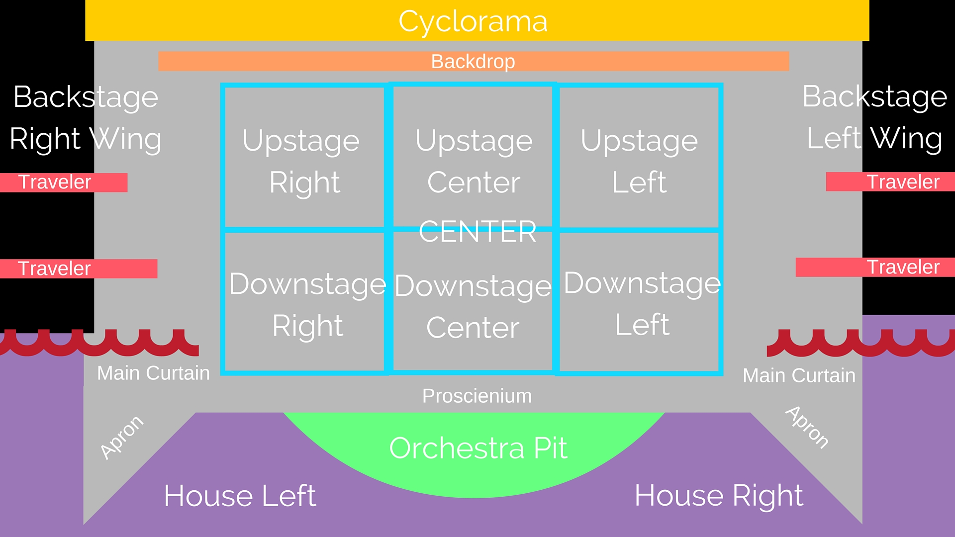 Parts of the stage