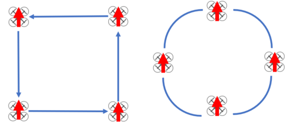 Squares and circles with the drone facing forward; these maneuvers will get you oriented with the right stick and what its functions are, the circles will help you gain fluidity through transitions of directional input with the right stick. Try to begin and end your maneuver in the same location by selecting a point on the ground to hover over. You only need to use the right stick once hovering at an altitude between 10-15 feet.