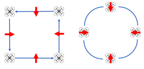 Squares and circles in multiple orientations; these maneuvers are designed to really test your ability to keep your directional orientations straight. Flying sideways, pushing left on the right stick, you will keep the drone facing camera-inwards by rotating the drone with the left stick. The circles will help you work on fluidity in this maneuver across both sticks.