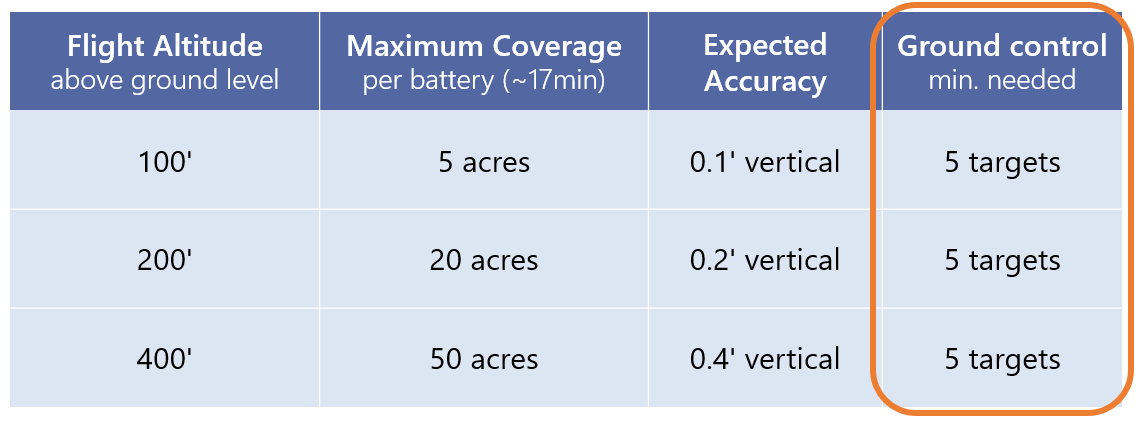 Accuracy spec determines ground control