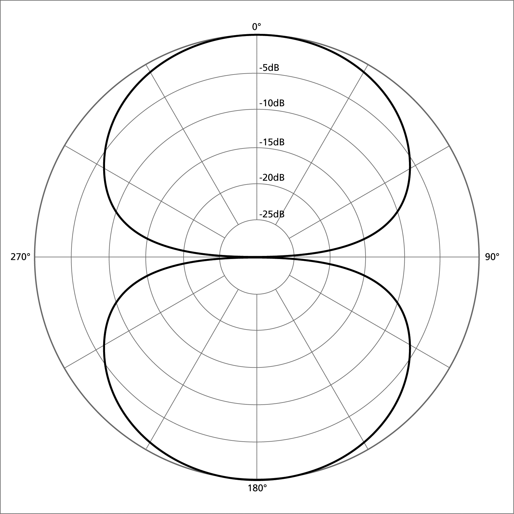 Microphones 101: Figure 8 Polar pattern
