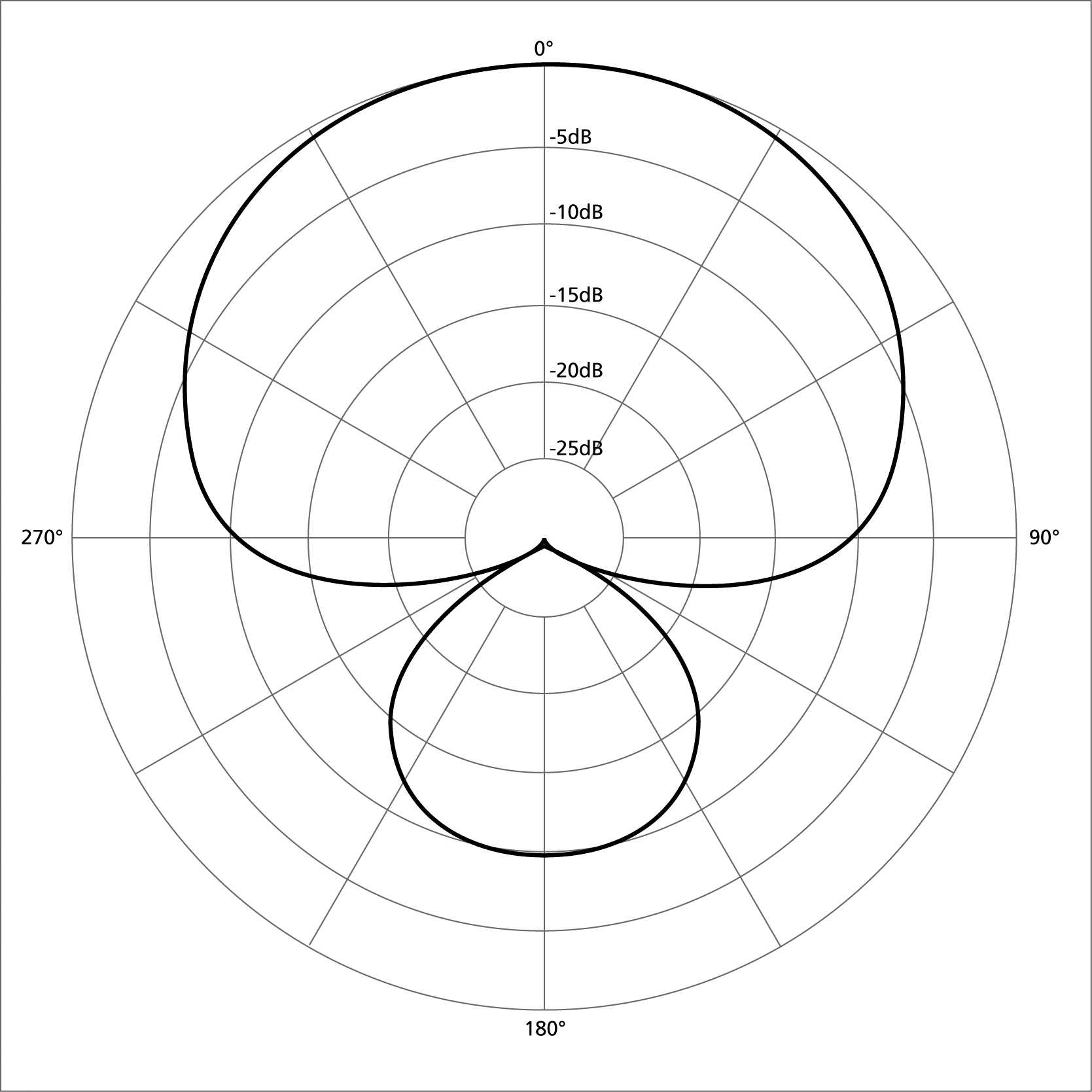 Pyramind Microphones 101 Polar Patterns Supercardioid