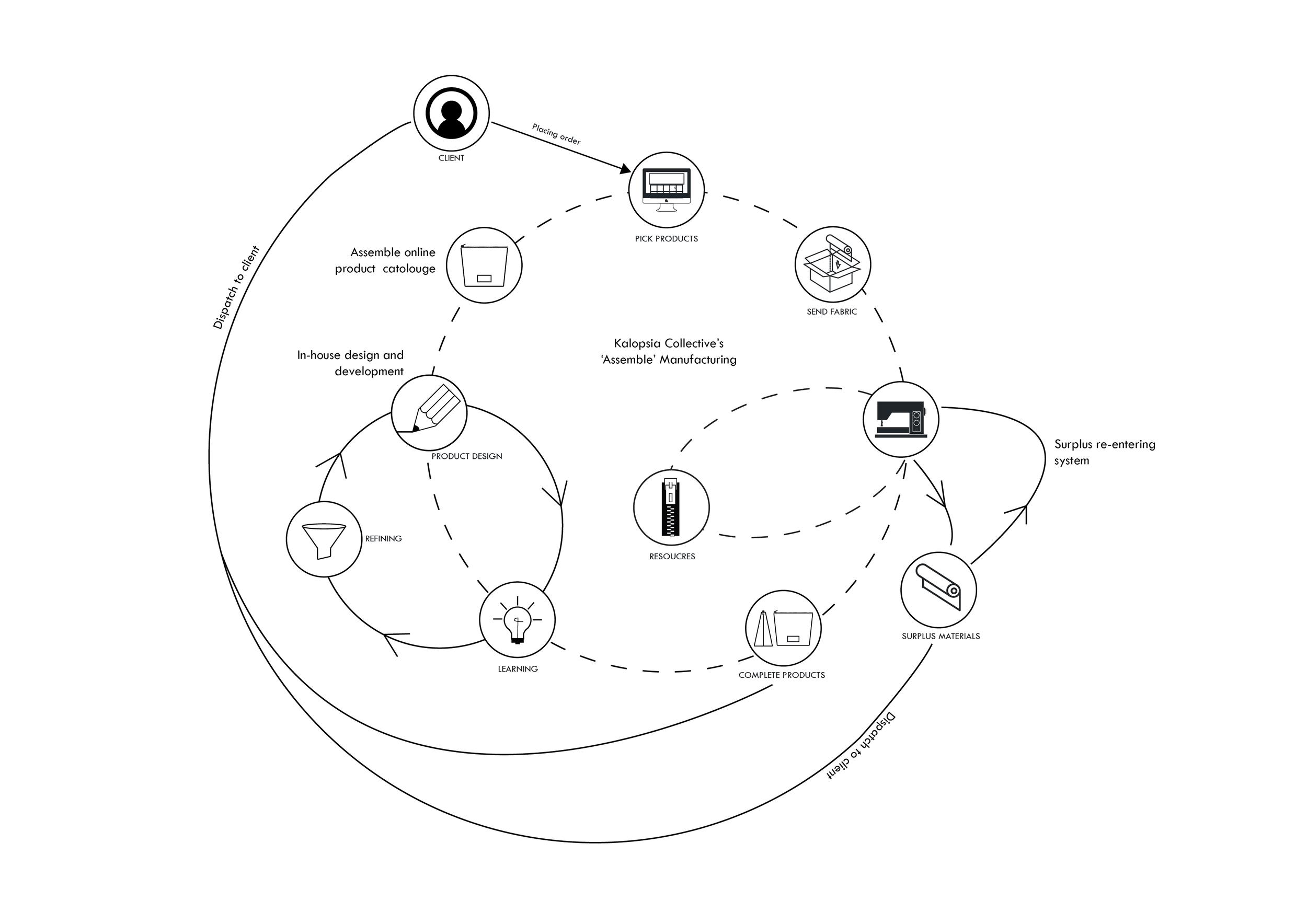Assemble circular model diagram.png