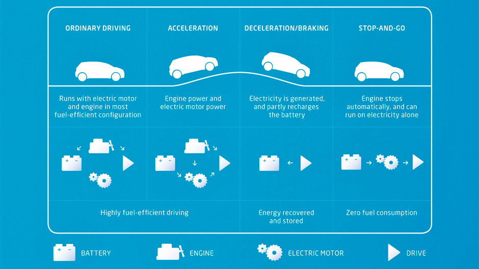 HOW DOES HYBRID SYNERGY WORK? CLICK TO ENLARGE