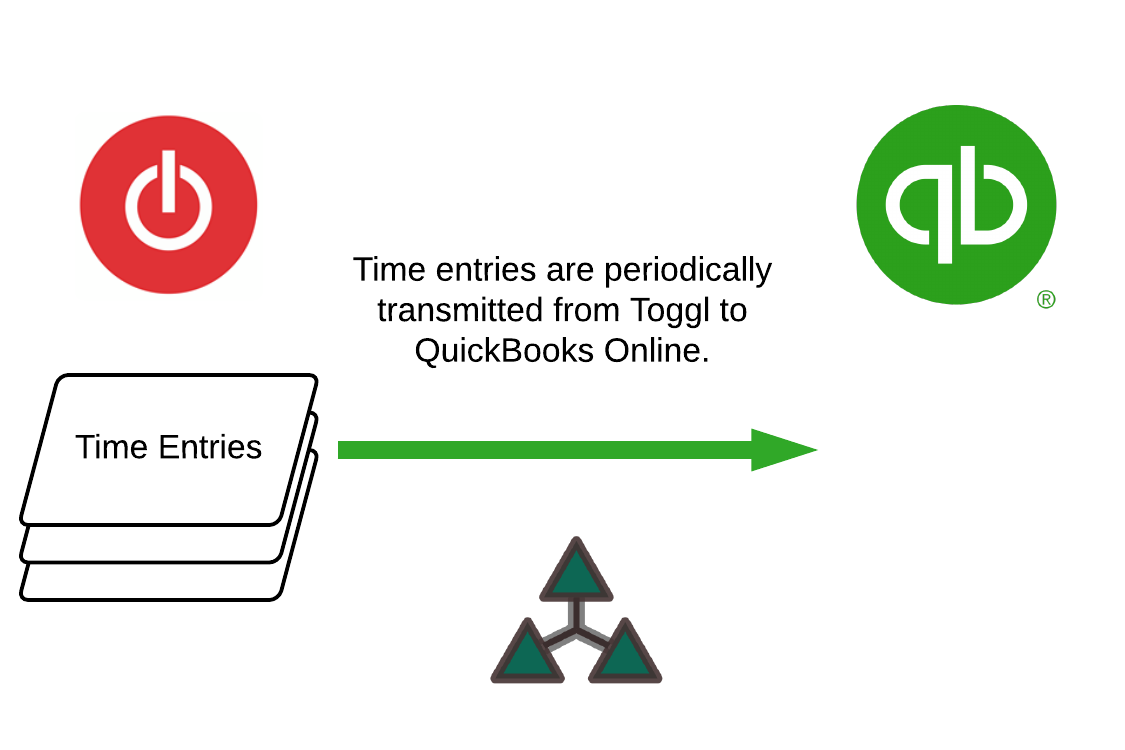 Toggl to QuickBooks - transmit.png