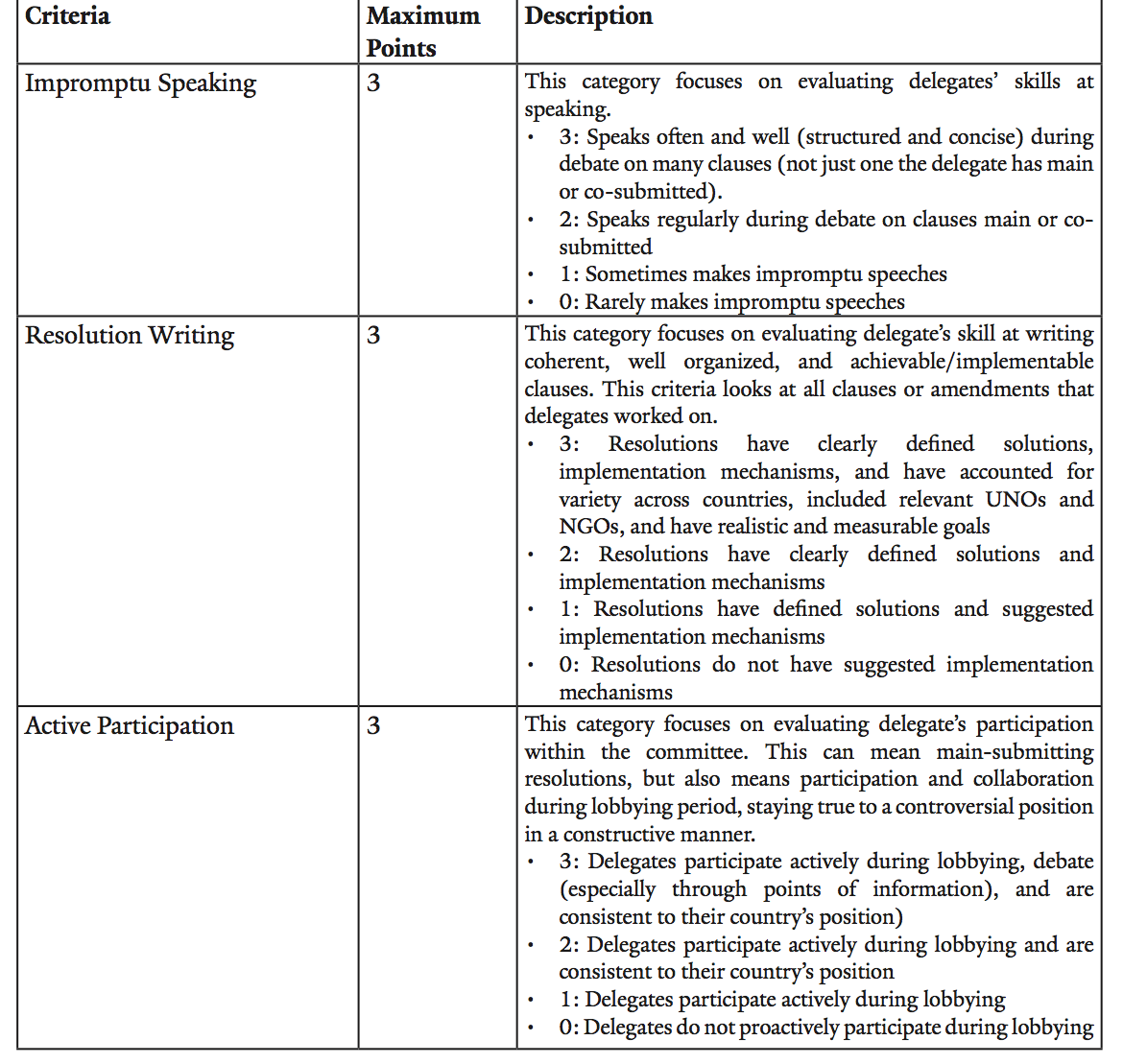 General Rubric used by chairs to evaluate individual delegate performance