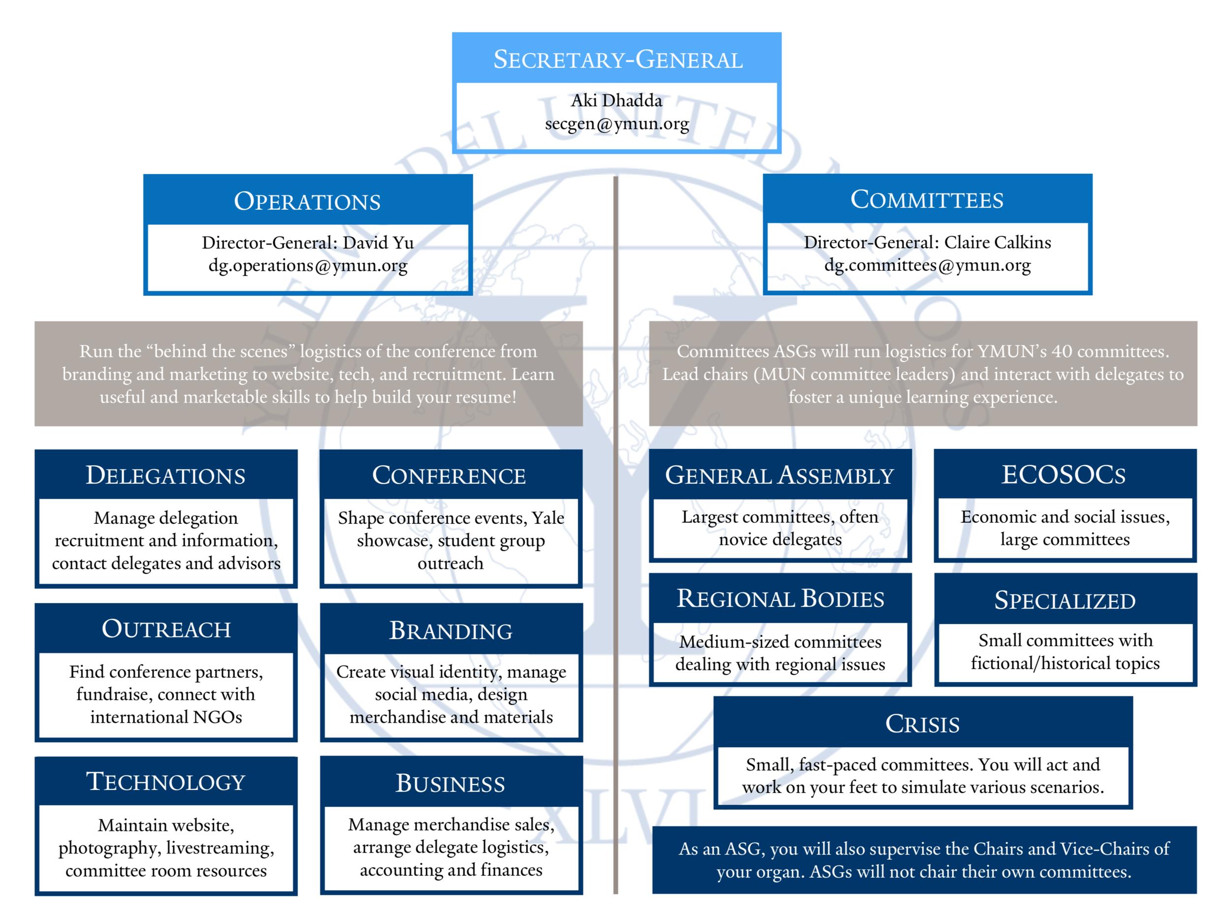Secretariat Structure Diagram - Click to enlarge