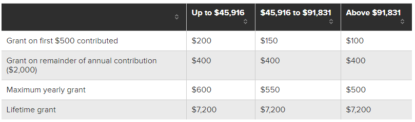 Source:  https://www.moneysense.ca/save/investing/resp/what-is-resp-registered-education-savings-plan-explained/