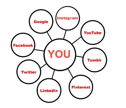 personal_branding_diagram.jpg