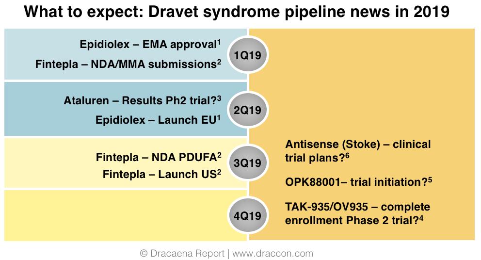 dravet syndrome milestones 2019