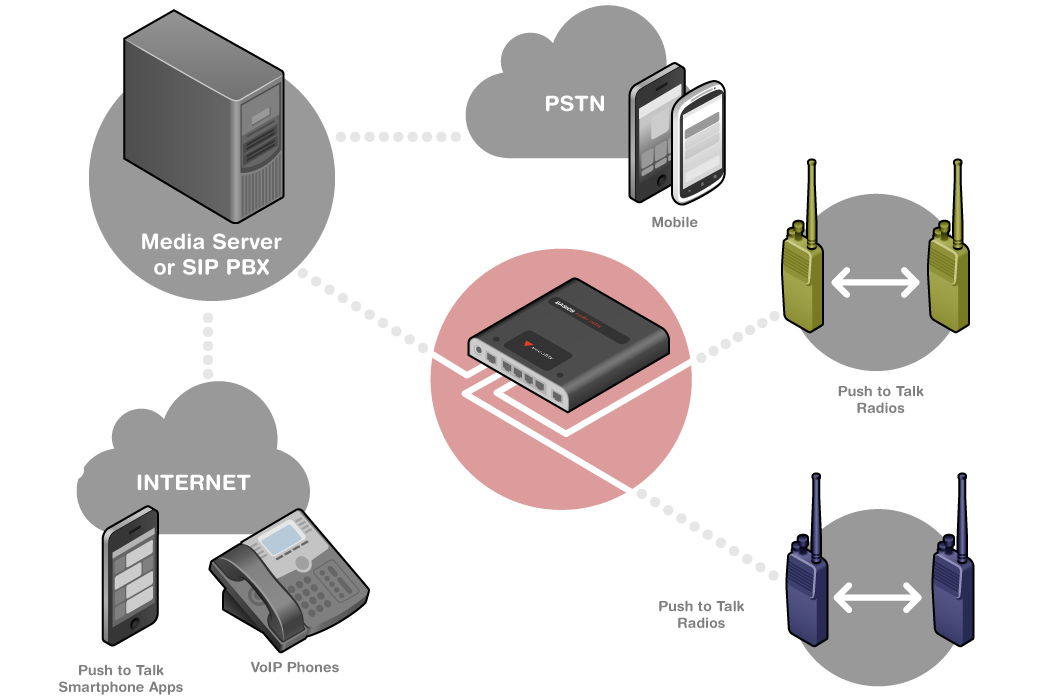 RoIP-network-diagram