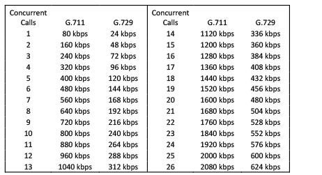 "Normal   0           false   false   false     EN-US   JA   X-NONE                                                                                                                                                                                                                                                                                                                                                                            /* Style Definitions */ table.MsoNormalTable {mso-style-name:""Table Normal""; mso-tstyle-rowband-size:0; mso-tstyle-colband-size:0; mso-style-noshow:yes; mso-style-priority:99; mso-style-parent:""""; mso-padding-alt:0cm 5.4pt 0cm 5.4pt; mso-para-margin-top:0cm; mso-para-margin-right:0cm; mso-para-margin-bottom:10.0pt; mso-para-margin-left:0cm; line-height:115%; mso-pagination:widow-orphan; font-size:11.0pt; font-family:Calibri; mso-ascii-font-family:Calibri; mso-ascii-theme-font:minor-latin; mso-hansi-font-family:Calibri; mso-hansi-theme-font:minor-latin; mso-ansi-language:EN-US;}       Traditional Network Utilization for VoIP Calls"