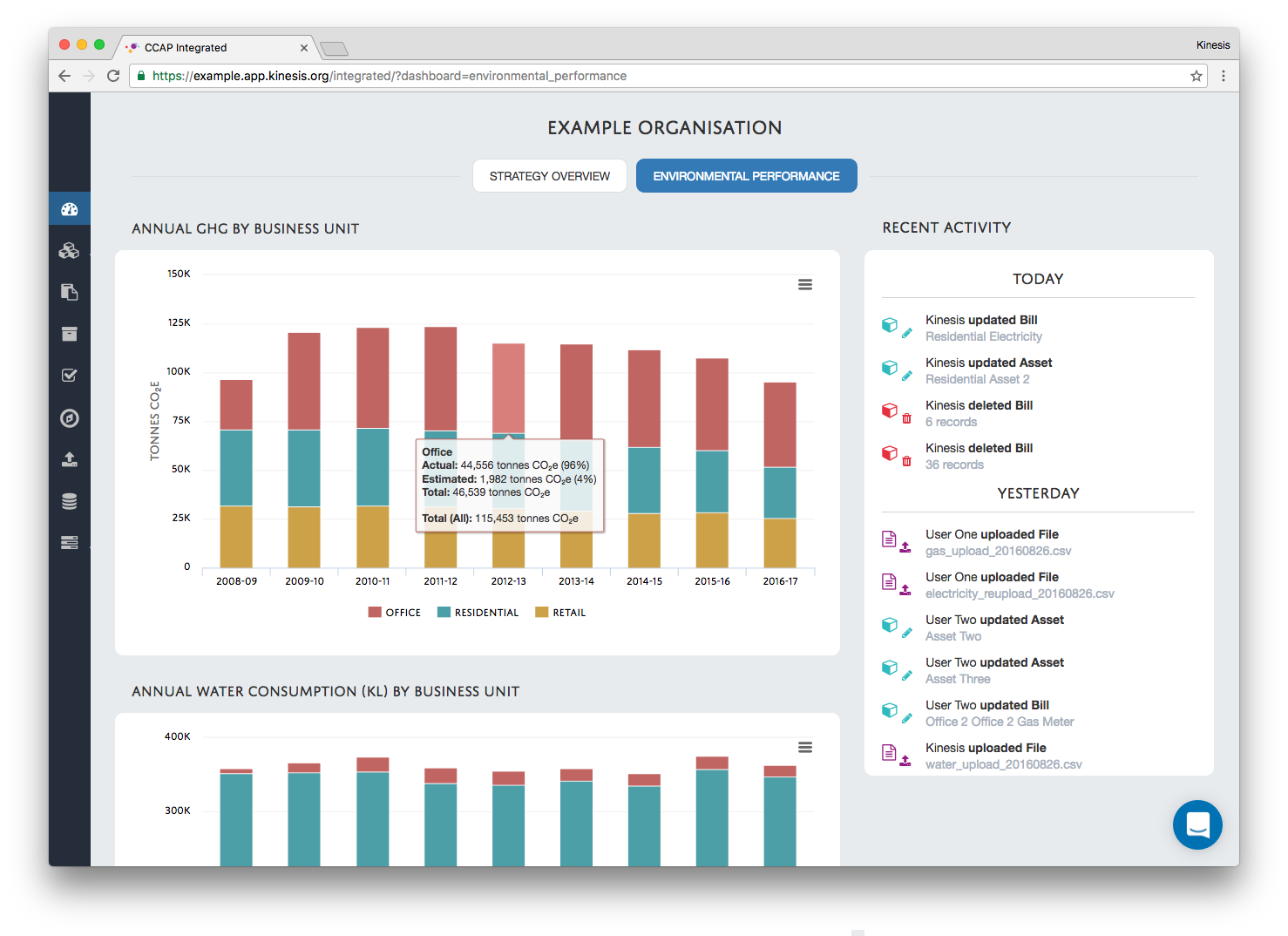 View the performance of your organisation in a single location