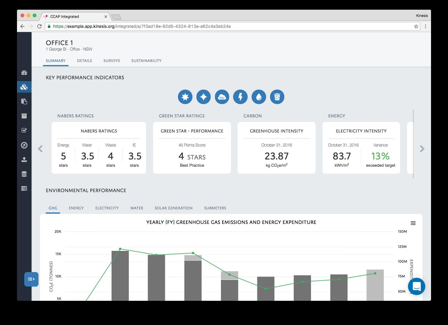 Track asset performance against customisable KPIs