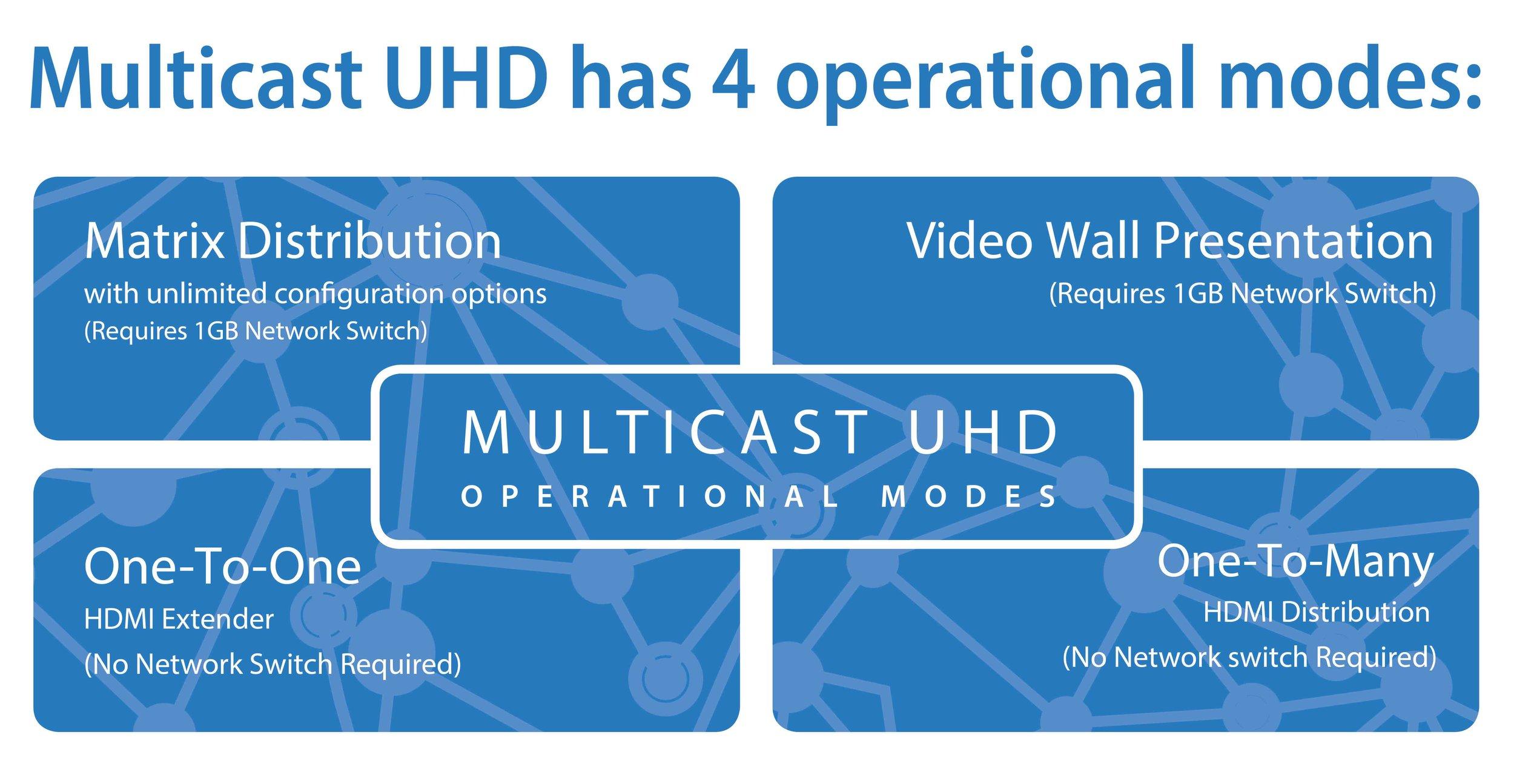 Multicast_UHD_Modes.jpg