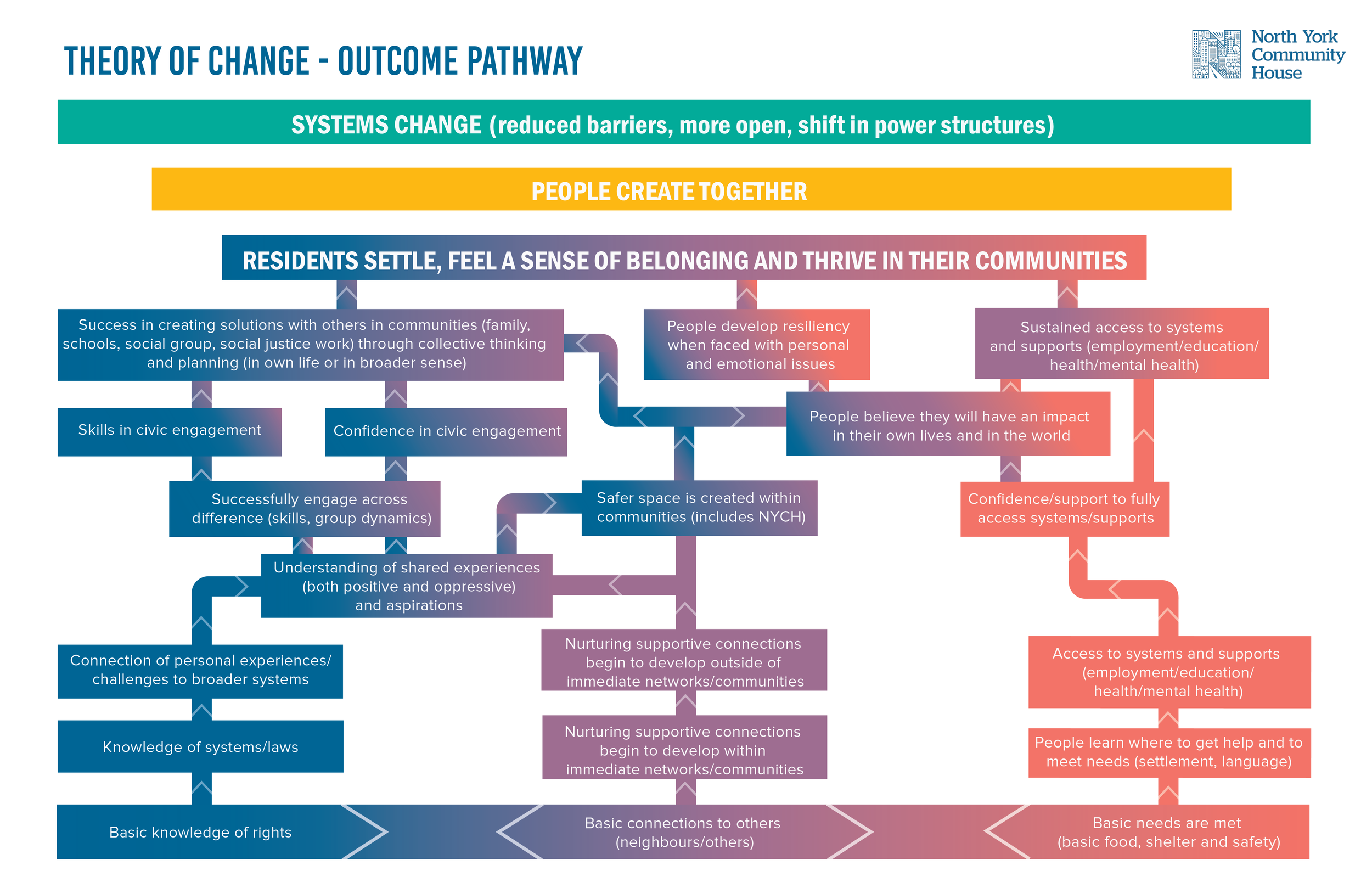 TOC Outcome Pathway-01.png