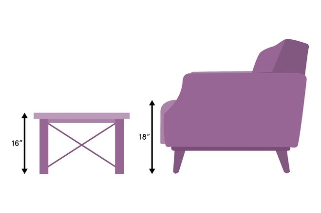 Height The proper height for a coffee table is the same height as the cushions on your sofa or 1-2 inches lower.