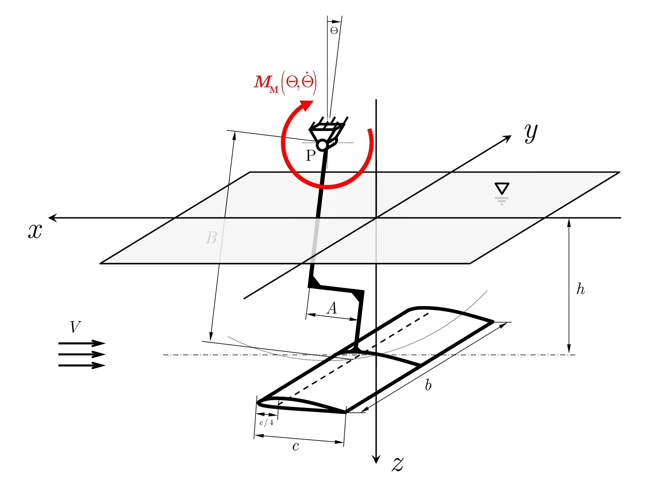 Website Justus Benad Aerospace Hydrofoil MLC-system Simplified Model.jpg