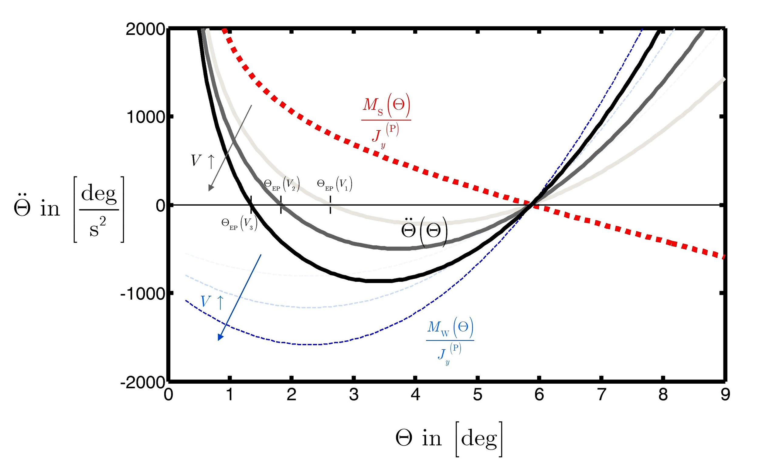 Website Justus Benad Aerospace Hydrofoil MLC-system Motion Equation.jpg