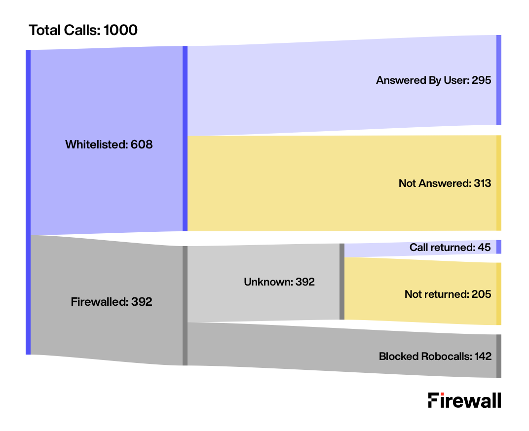 Call data per 1000 calls in Firewall Beta