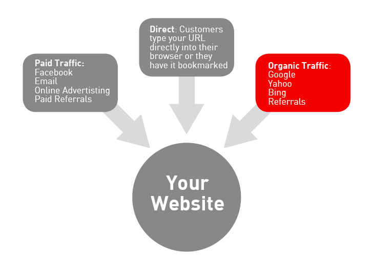 This is a typical hub and spoke model for your website.