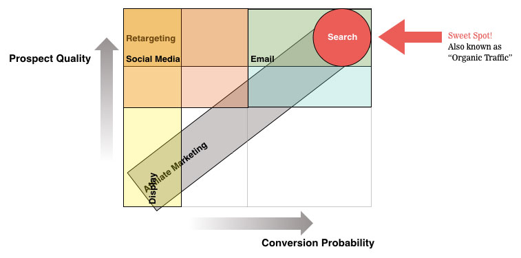 This graph shows the comparison of SEO to other marketing channels such as Social Media. SEO has the highest conversion probability and the highest prospect quality as compared to any other marketing channel.