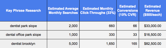 Key Phrase Research for 'Dentist Park Slope' shows estimated average monthly searches from Google.