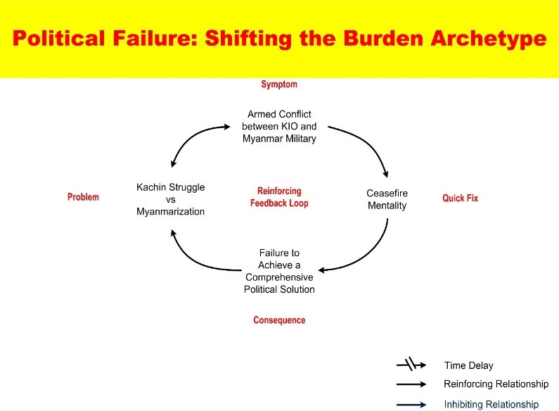 The shifting the burden archetype: ceasefires are a quick fix that doesn't solve the underlying problem