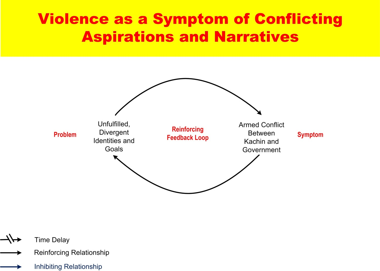 System conflict analysis in Kachin State Imagen8.jpg