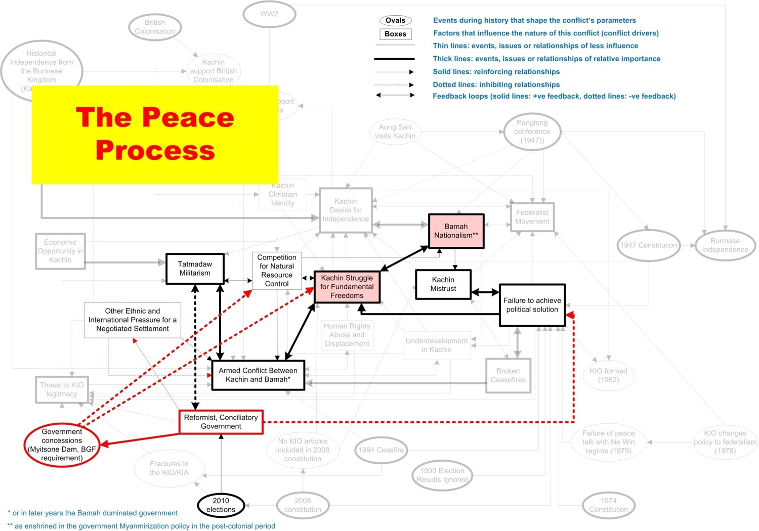 System conflict analysis in Kachin State Imagen15.jpg