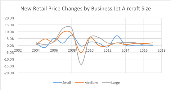 Price Changes by Aircraft Size.png