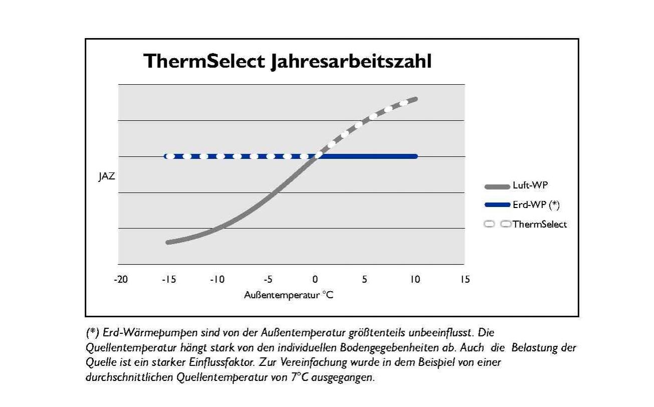 die Jahresarbeitszahl bildet das verhältnis der erzielten Wärmepumpen-Heizleistung zum Verbrauch der dazu benötigten externen Elektroenergie ab.