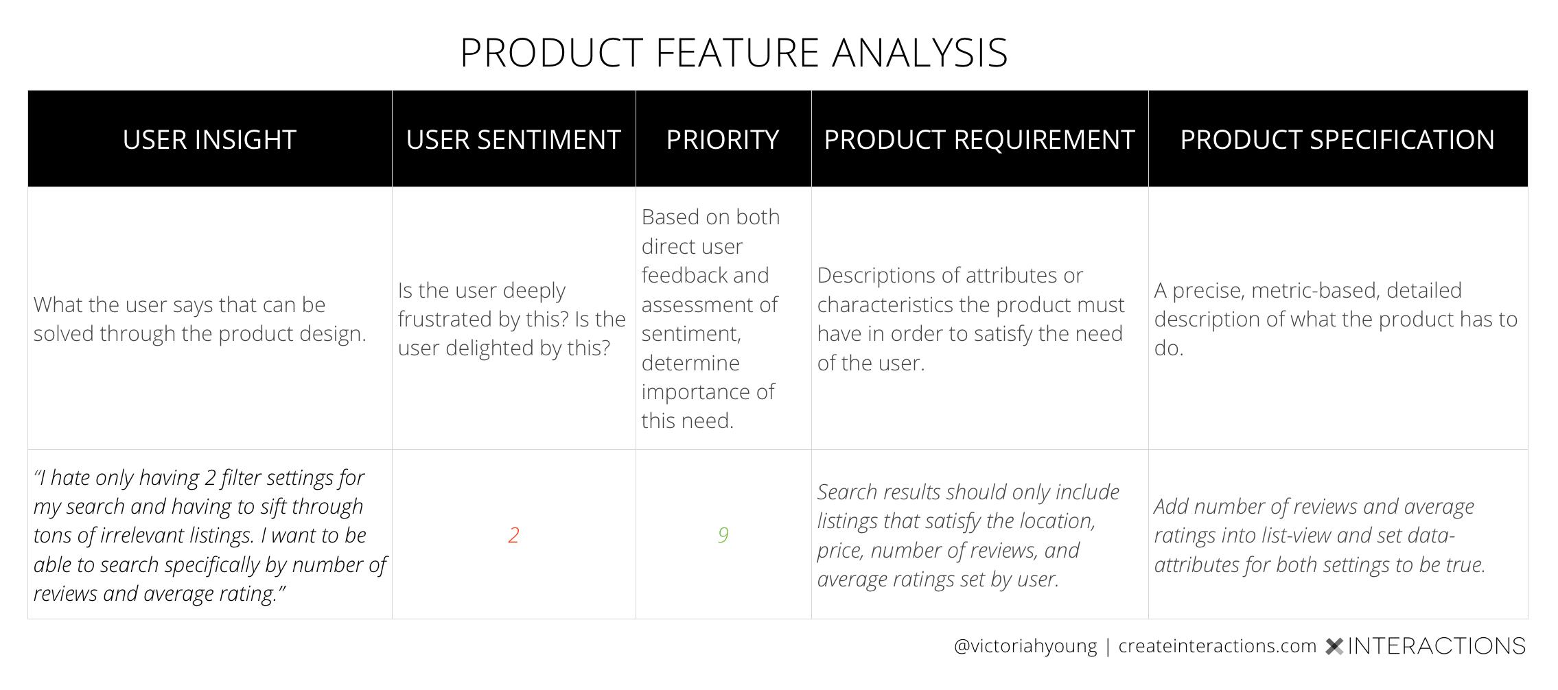 productfeatureanalysisvictoriayoung