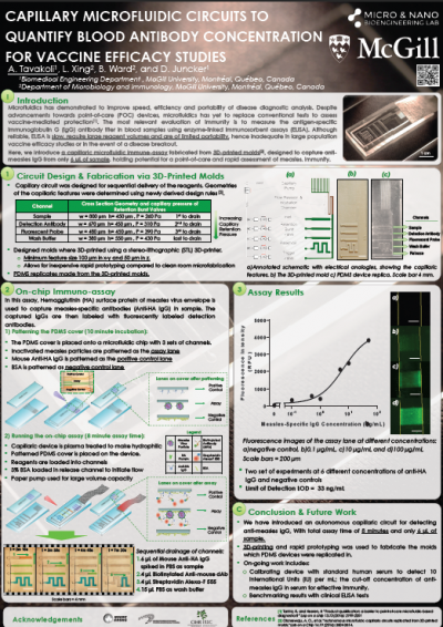 31. A. Tavakoli, L. Xing, B. Ward, and D. Juncker.  Capillary Microfluidic Circuits to Quantify Blood Antibody Concentration for Vaccine Efficacy Studies.  MicroTAS 2016, Dublin, Ireland, Oct 9-13, 2016.