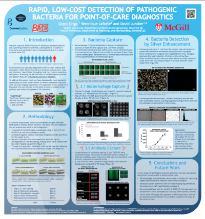 6. G. Ongo, V. Laforte, and D. Juncker,  Rapid, Low-Cost Detection of Pathogenic Bacteria for Point-of-Care Diagnostics  , The 17th International Conference on Miniaturized Systems for Chemistry and Life Sciences,Freiburg, Germany. October 27-31, 2013.