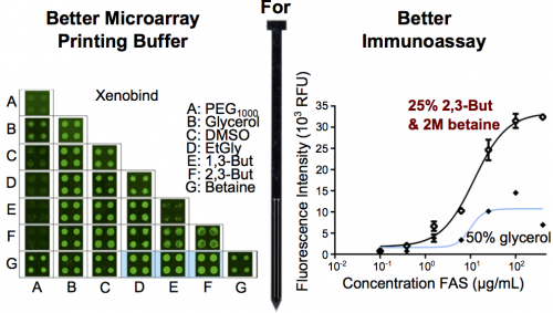 55.  S.Bergeron, V.Laforte, P.S. Lo, H. Li, and D. Juncker,  Evaluating Mixtures of 14 Hygroscopic Additives to Improve Antibody Microarray Performance,  Analytical and Bioanalytical Chemistry,407, 8451-8462 (2015).   PDF  |  SI