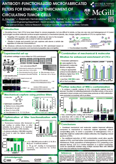 33. A. Meunier, J. Alejandro Hernández-Castro, K. Turner, K. Li, Teodor Veres and D. Juncker,  Antibody-functionalized microfabricated filters for enhanced enrichment of circulating tumor cells,   MicroTAS 2016 Dublin, Ireland. Oct 9-13, 2016