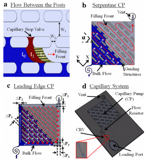 43.  Safavieh R., Tamayol A., and Juncker D.,  Serpentine And Leading Edge Capillary Pumps For Microfluidic Capillary Systems  ,Microfluidics and Nanofluidics,18, 357-366 (2015).   PDF  |  SI